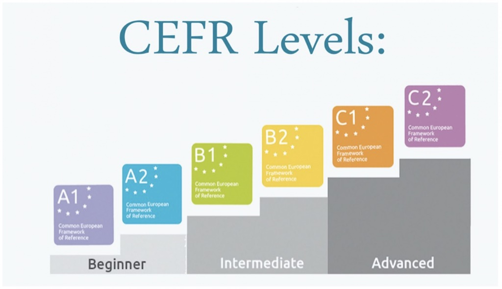 language proficiency levels by CEFR
