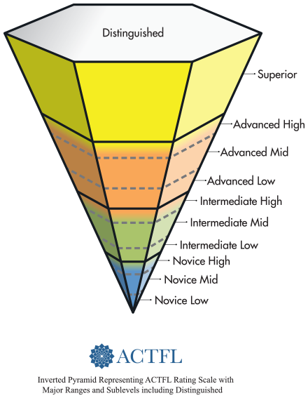 levels of language proficiency by ACTFL